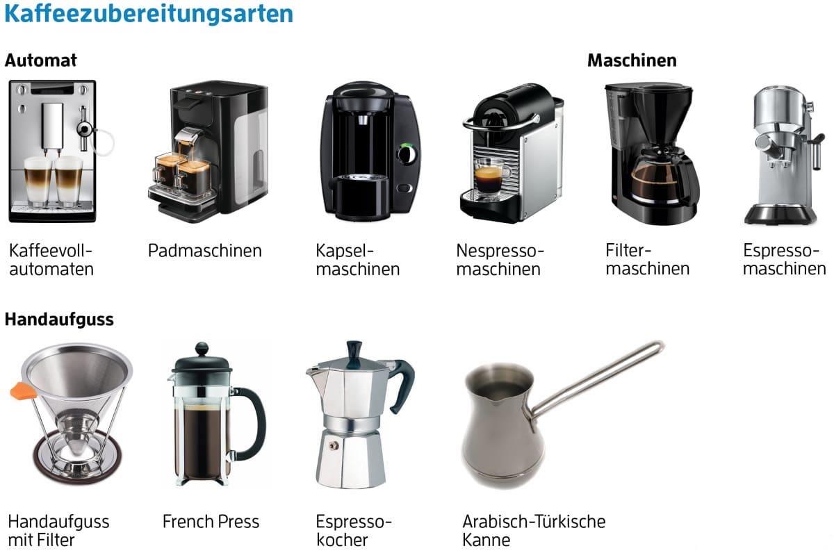 Typen von Kaffeemaschinen