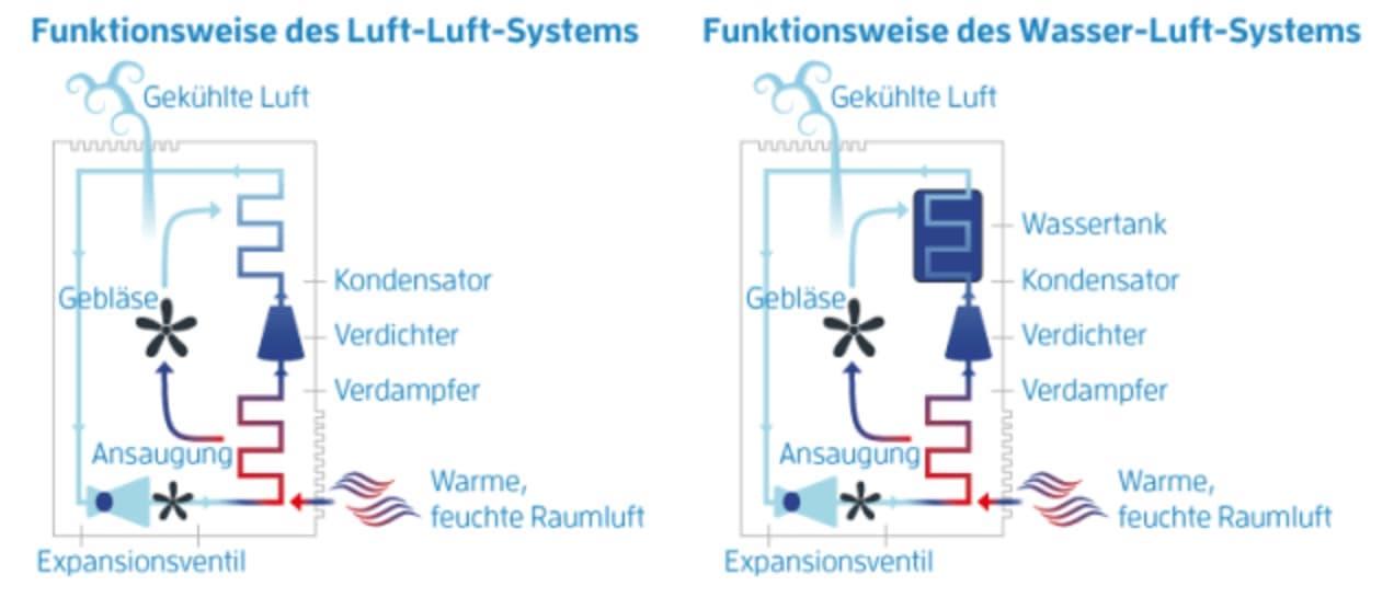 wasser-luft-system bei einem mobilen Klimagerät